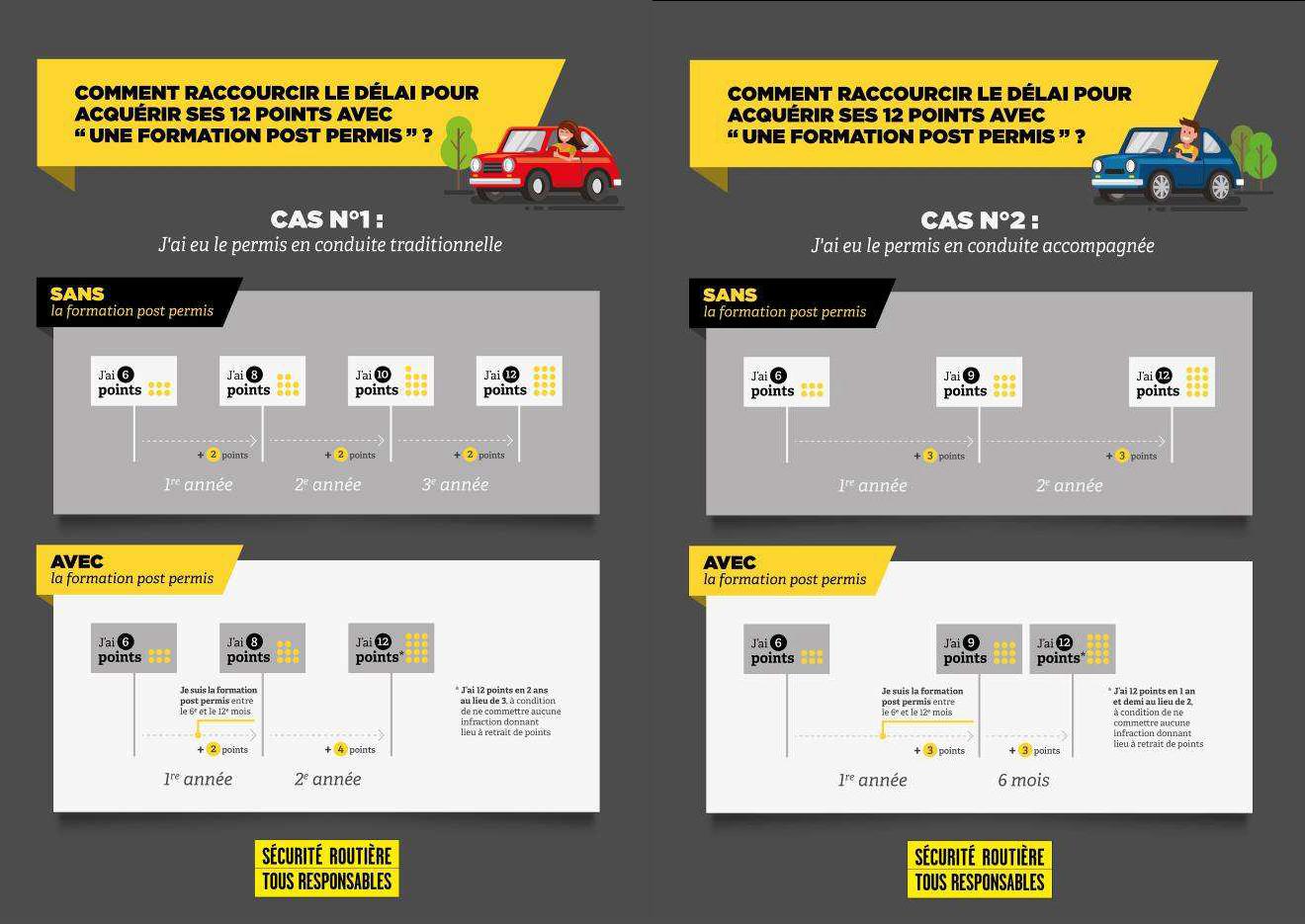 Infographie Cas1et2