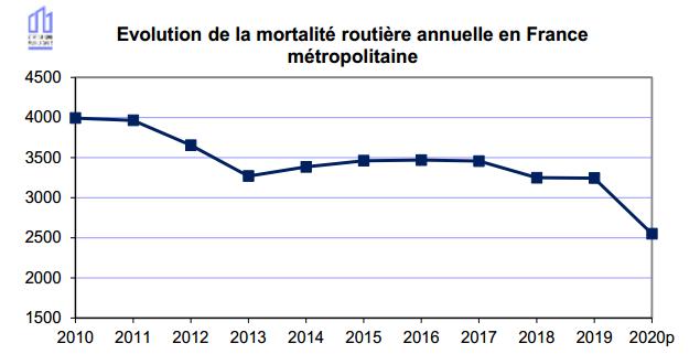 Mortalité routière 2020 France