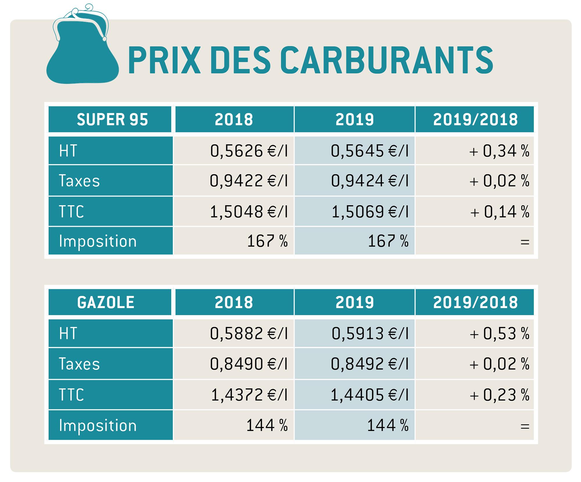 PRIX CARBURANT 2019
