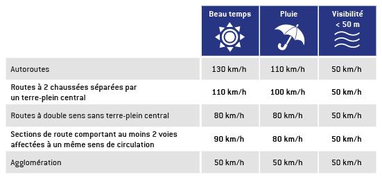 Quelles sont les limitations de vitesse camping car moins de 3,5t