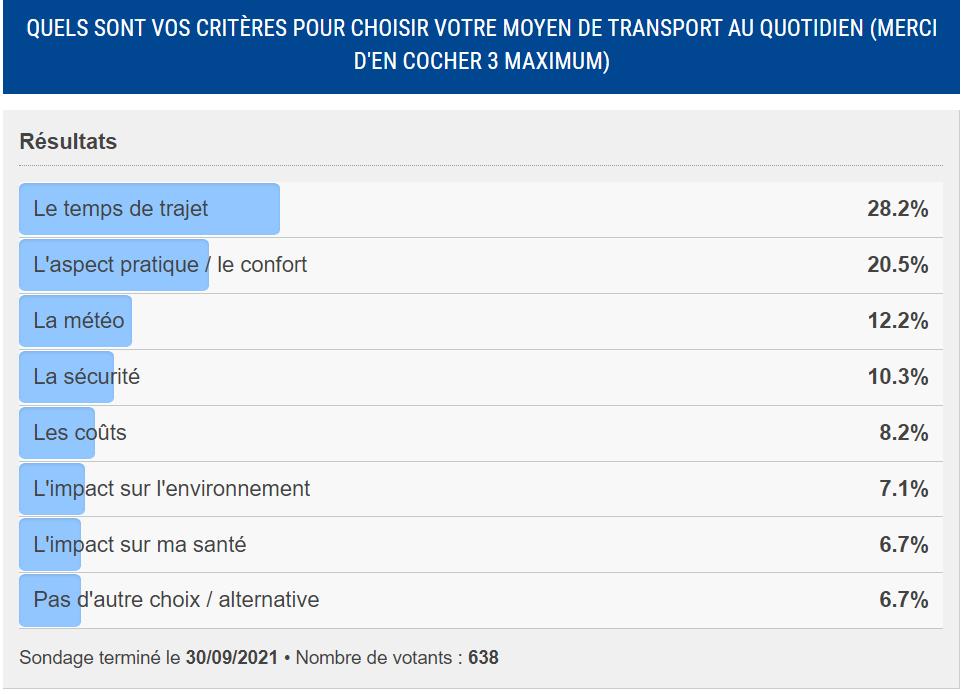 Résultats sondage Confort et temps de trajet critères décisifs pour le choix de votre mode de transport