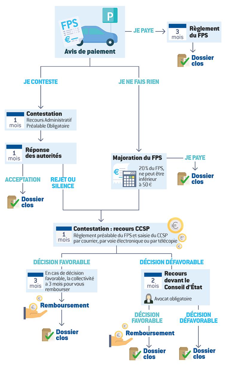 Schéma de la dépenalisation