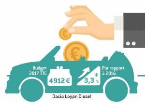 Silhouette DaciaLogan diesel