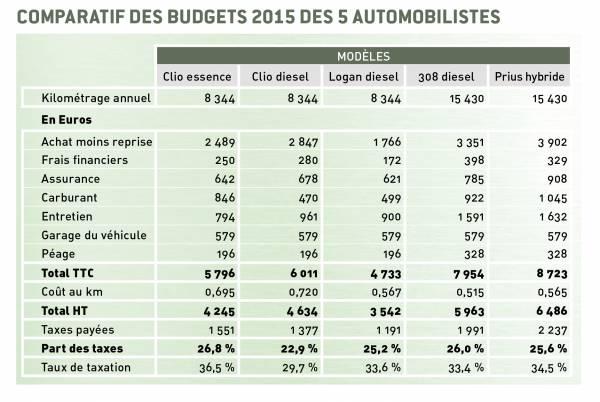 Comparatif budgets