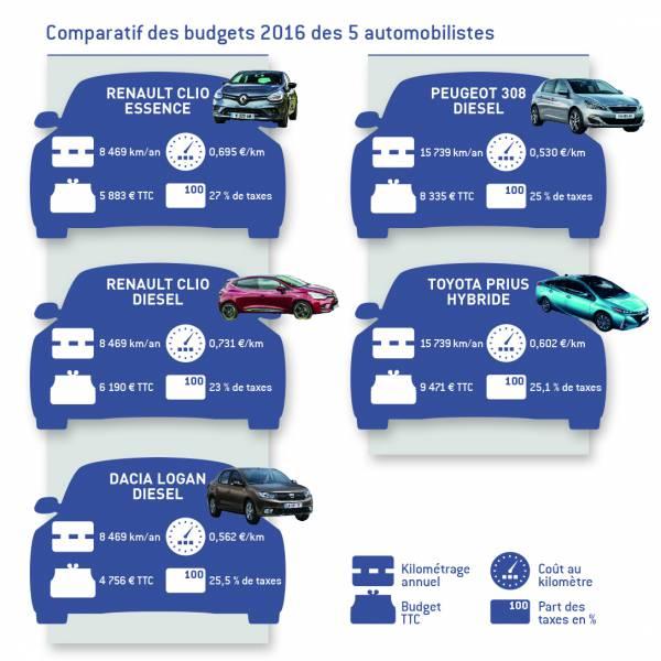 SILHOUETTES Comparatif des budgets 2016 des 5 automobilistes
