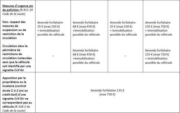 Tableau des sanctions 2