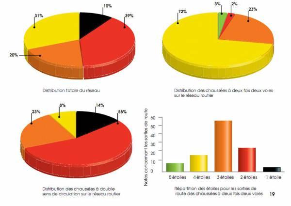 diagramme histo distrib news052010