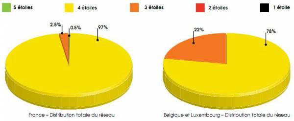 diagramme distrib news052010